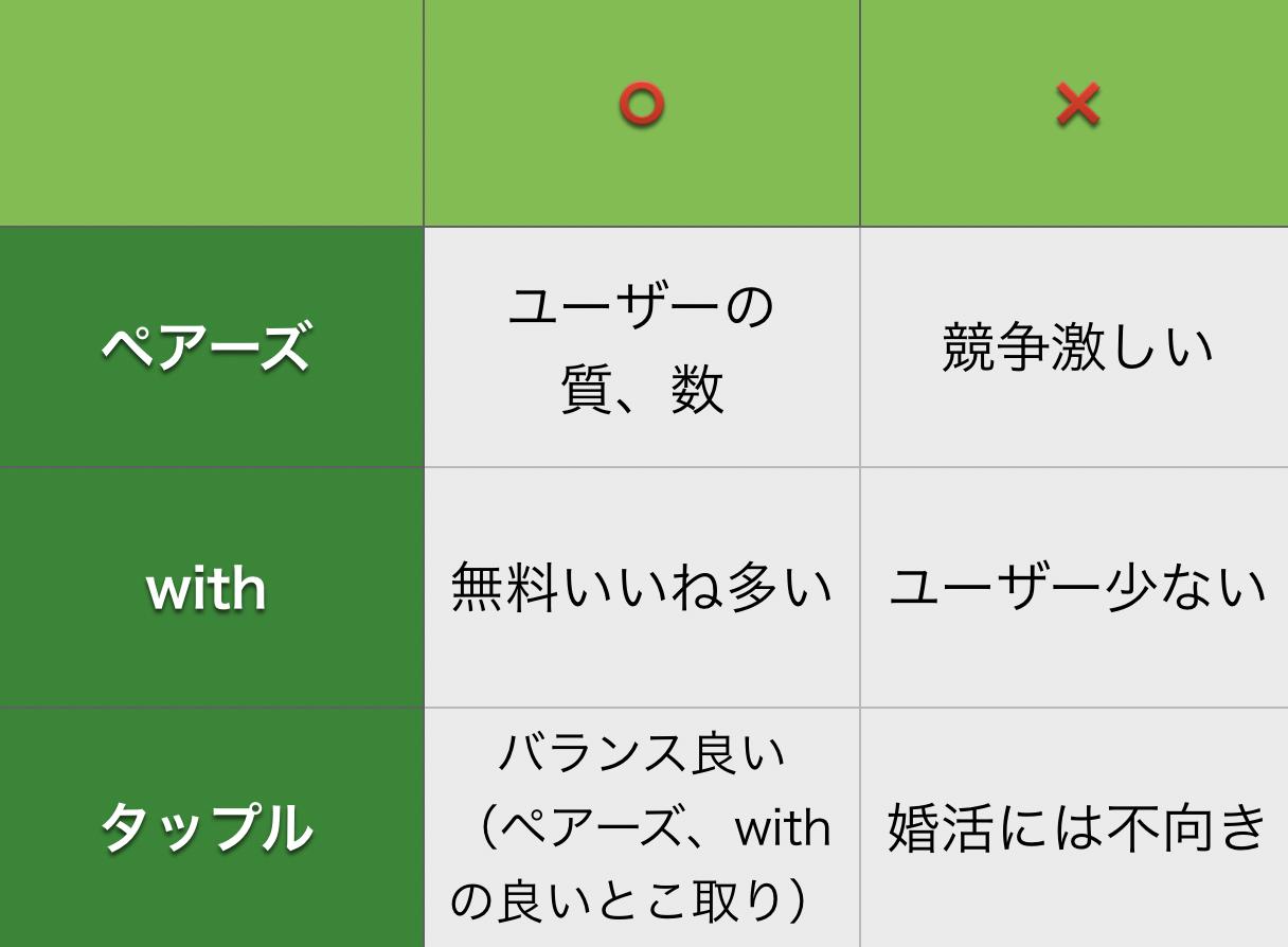 タップル誕生と他のアプリの比較