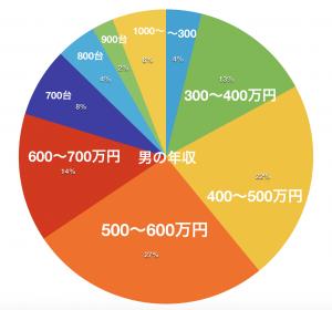 ブライダルネットの年収データ